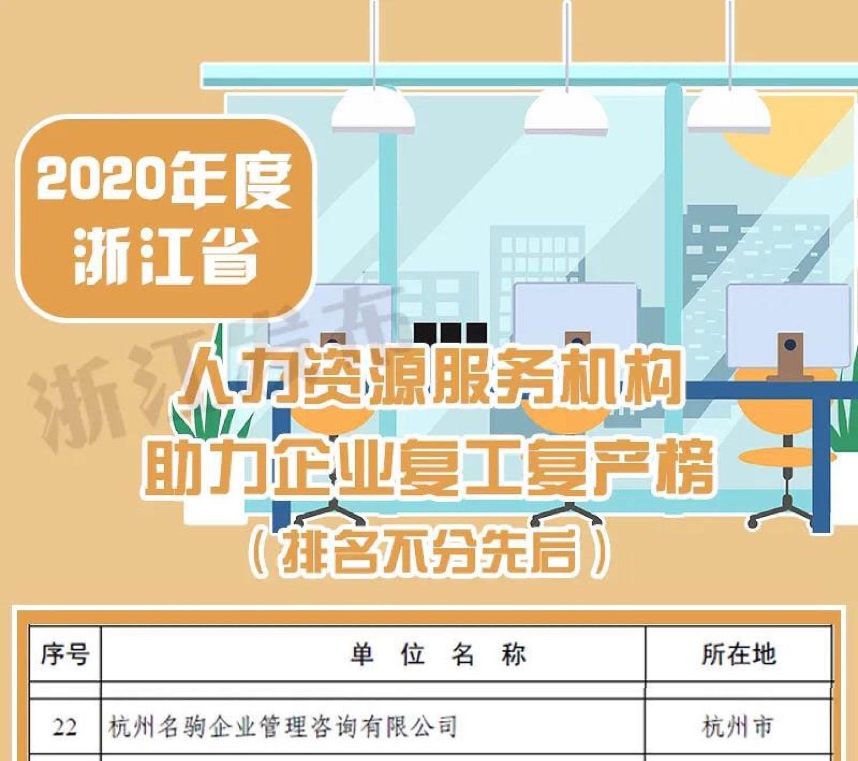 名驹猎头荣登省人社保障厅2020助力企业复工复产榜单22名.jpg